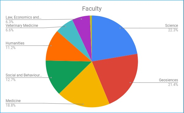 final 1000 faculty